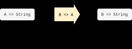 Contravariant Functors