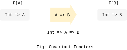 Covariant Functors